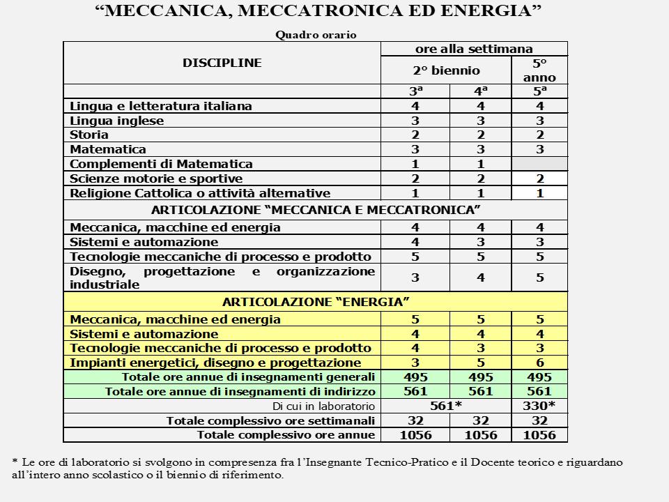 MECCANICA, MECCATRONICA ED ENERGIA